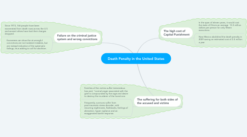 Mind Map: Death Penalty in the United States