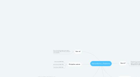 Mind Map: Naturalismo y Realismo