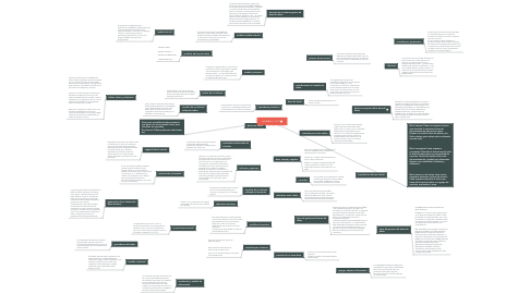 Mind Map: unidades I, II, III