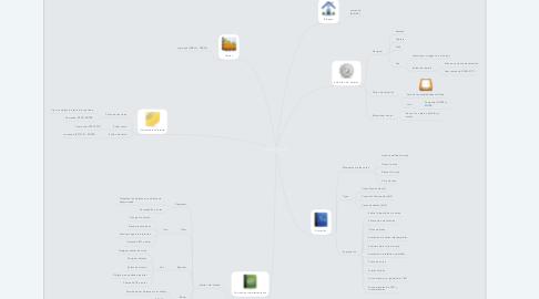 Mind Map: OBJETOS Y TEXTOS