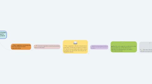 Mind Map: Iniciativa de ley: Es el primer paso donde se hacer la presentación de una nueva idea de ley.