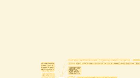 Mind Map: Los avances tecnológicos