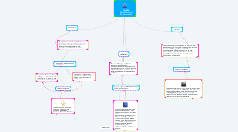 Mind Map: CLASES  GRAMATICALES DE  PALABRAS!