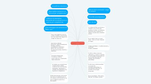 Mind Map: Relacion de la educacion en el proceso educativo