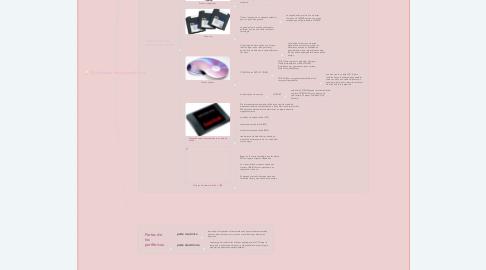 Mind Map: Clasificación de los periféricos