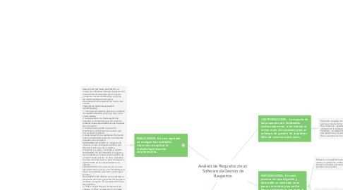Mind Map: Análisis de Requisitos de un Software de Gestión de Requisitos