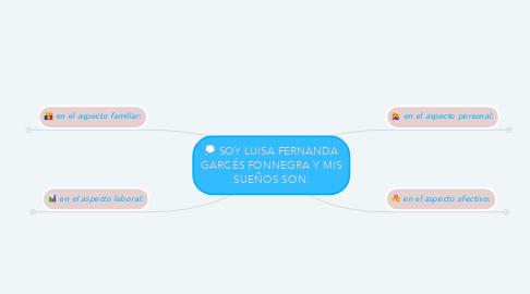 Mind Map: SOY LUISA FERNANDA GARCÉS FONNEGRA Y MIS SUEÑOS SON: