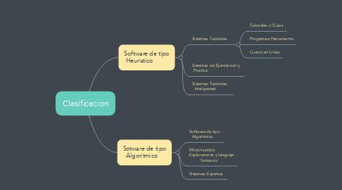 Mind Map: Clasificacion