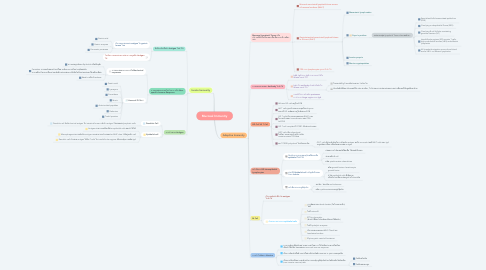 Mind Map: Mucosal Immunity