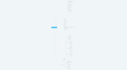 Mind Map: 従来の転売・物販