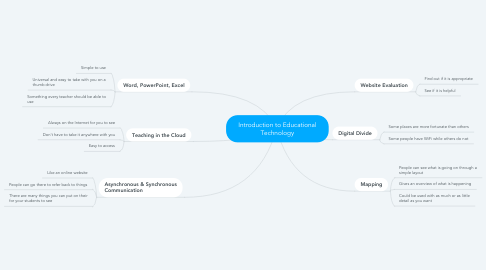 Mind Map: Introduction to Educational Technology
