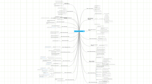 Mind Map: Blue Print Kajabi Flight Academy