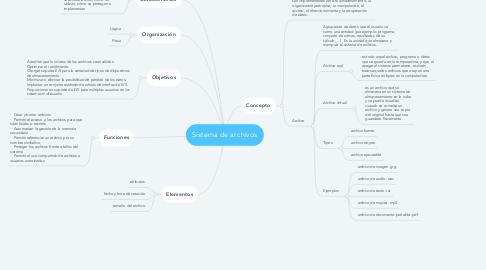 Mind Map: Antecedentes del Desarrollo Económico e Industrial en México