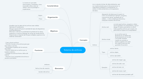 Mind Map: Sistema de archivos