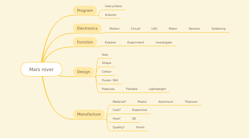 Mind Map: Mars rover