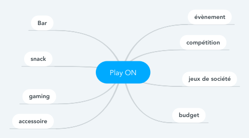 Mind Map: Play ON