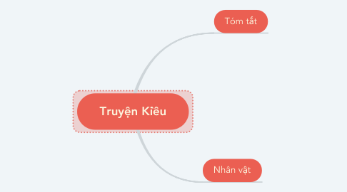 Mind Map: Truyện Kiều