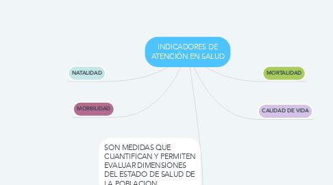 Mind Map: INDICADORES DE ATENCIÓN EN SALUD