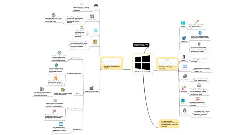 Mind Map: Windows 10 - Parte 04