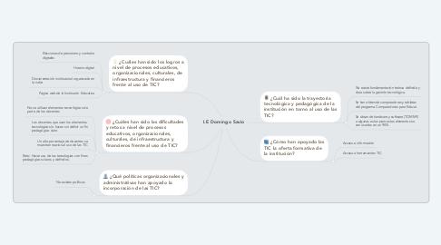 Mind Map: I.E Domingo Savio