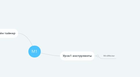 Mind Map: М1