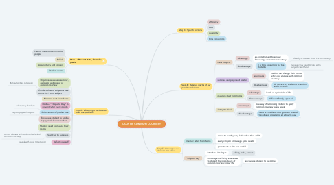 Mind Map: LACK OF COMMON COURTESY