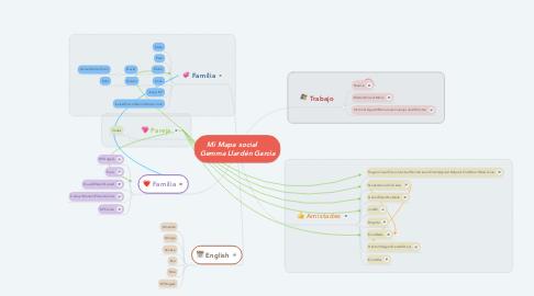 Mind Map: Mi Mapa social      Gemma Llardén Garcia