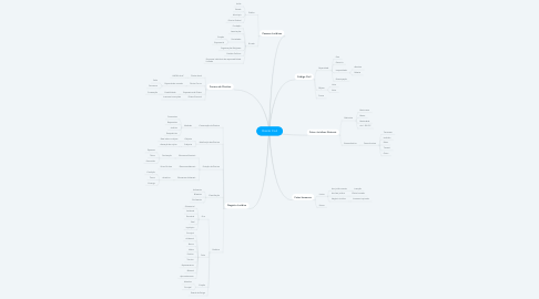 Mind Map: Direito Civil