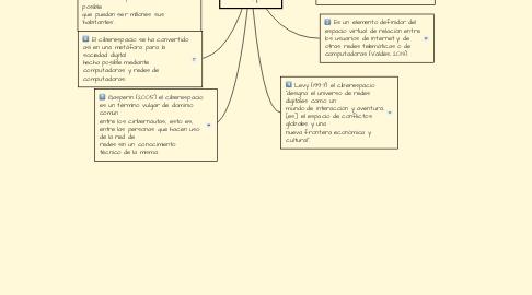 Mind Map: Ciberespacio