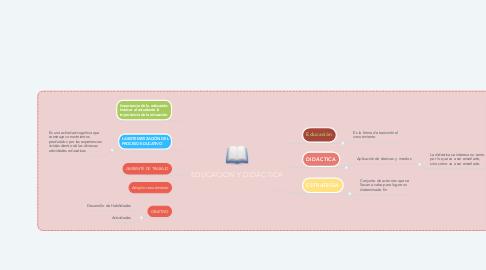 Mind Map: EDUCACIÓN Y DIDÁCTICA