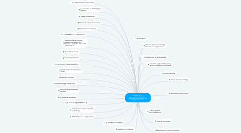 """Mind Map: """"DIDACTICA Y METODOLOGIA DE LA ENSEÑANZA"""""""