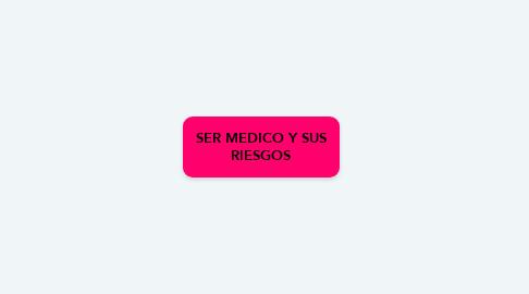 Mind Map: SER MEDICO Y SUS RIESGOS