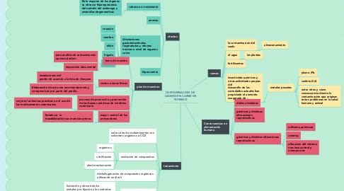 Mind Map: CONTAMINACION DE  CADMIO EN CARNE DE PORSINO