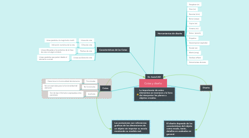 Mind Map: Cotas y diseño