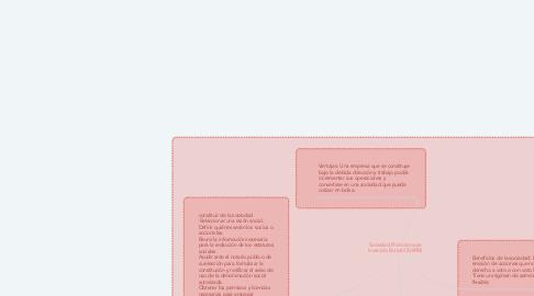 Mind Map: Sociedad Promotora de Inversión Bursátil (SAPIB)