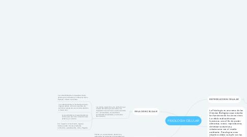 Mind Map: FISIOLOGIA CELULAR