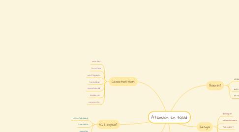 Mind Map: Atención en salud