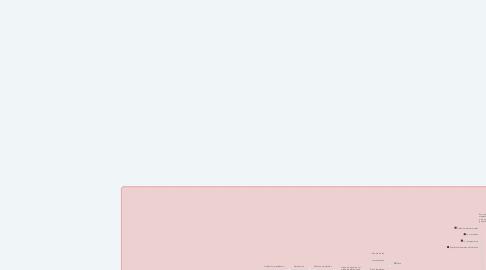 Mind Map: FUENTES DEL DERRECHO