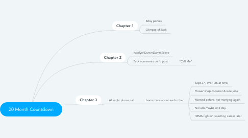 Mind Map: 20 Month Countdown