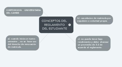 Mind Map: CONCEPTOS DEL  REGLAMENTO DEL ESTUDIANTE
