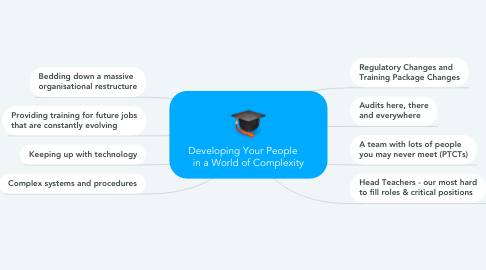 Mind Map: Developing Your People     in a World of Complexity