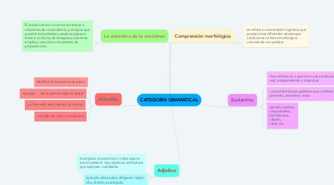 Mind Map: CATEGORIA GRAMATICAL