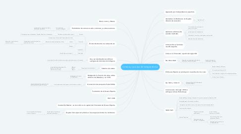 Mind Map: Colonia y proceso de Independencia