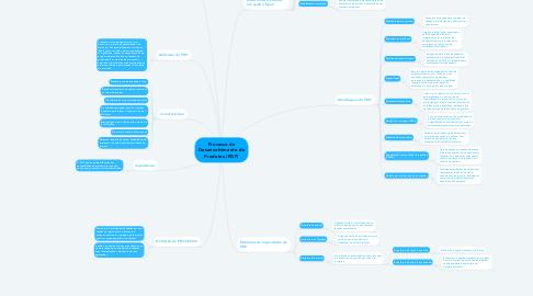 Mind Map: Processo de Desenvolvimento de Produtos (PDP)