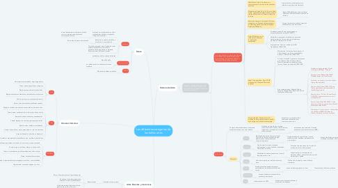 Mind Map: Las diferentes categorías de las bellas artes