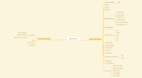 Mind Map: Non Regulated Project Team Structure