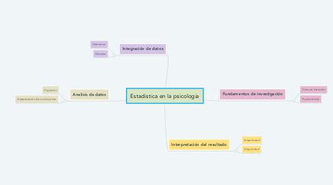 Mind Map: Estadistica en la psicologia