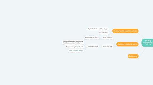 Mind Map: Strategi Pengembangan Produk