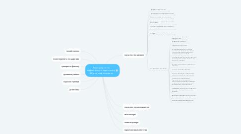 Mind Map: Мои услуги по маркетингу и таргетингу ВК для инфобизнеса