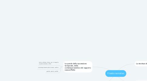 Mind Map: Il testo narrativo